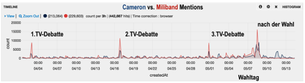 Graph showing mentions of Cameron and Milliband